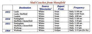 Mansfield's Mail Coach Era